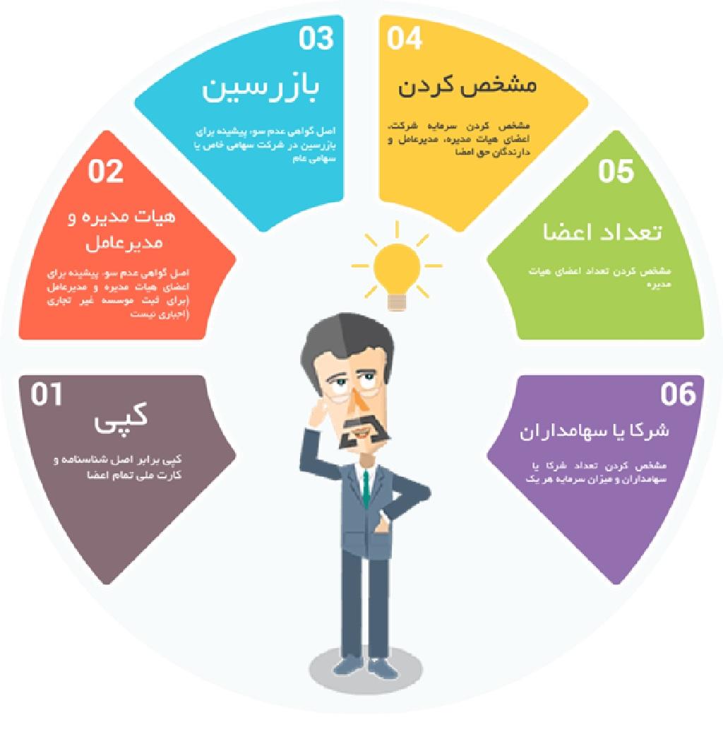روش های ثبت شرکت و ثبت برند آسان
